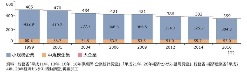 企業規模別企業数の推移