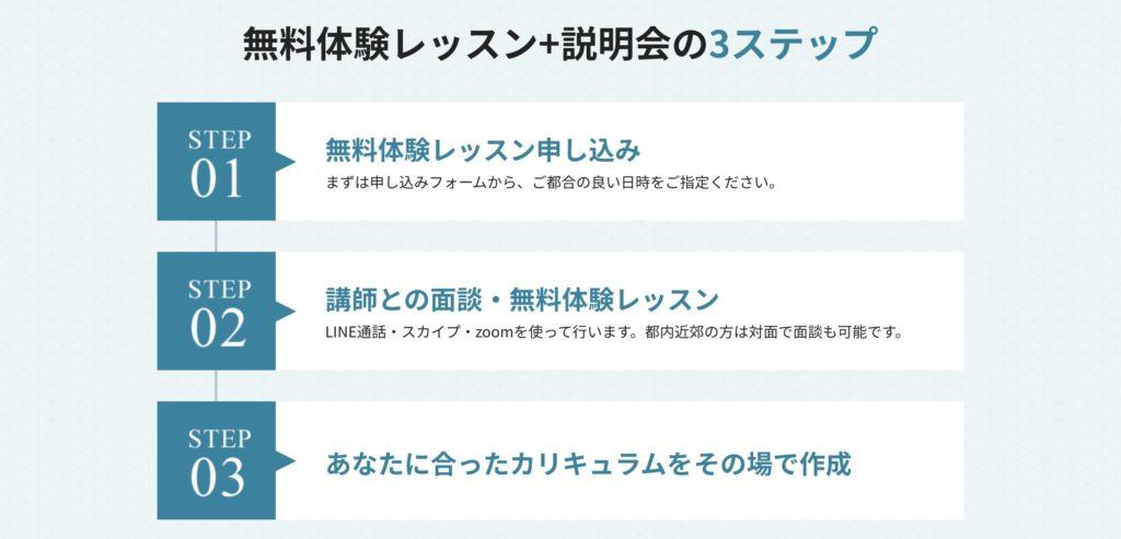 プログミングジャパンの利用の流れ