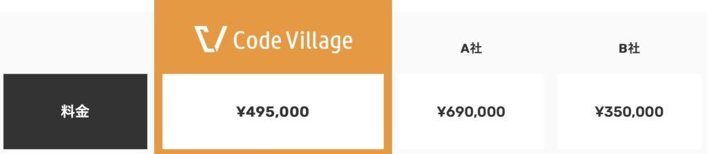Code Village(コードビレッジ)の料金