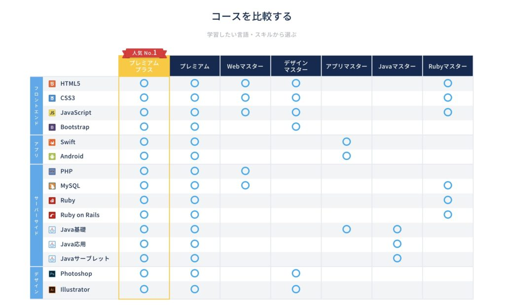 CodeCampのコース比較jpg