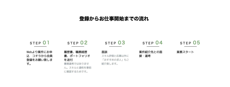 G-JOBエージェントのトップページの利用の流れ