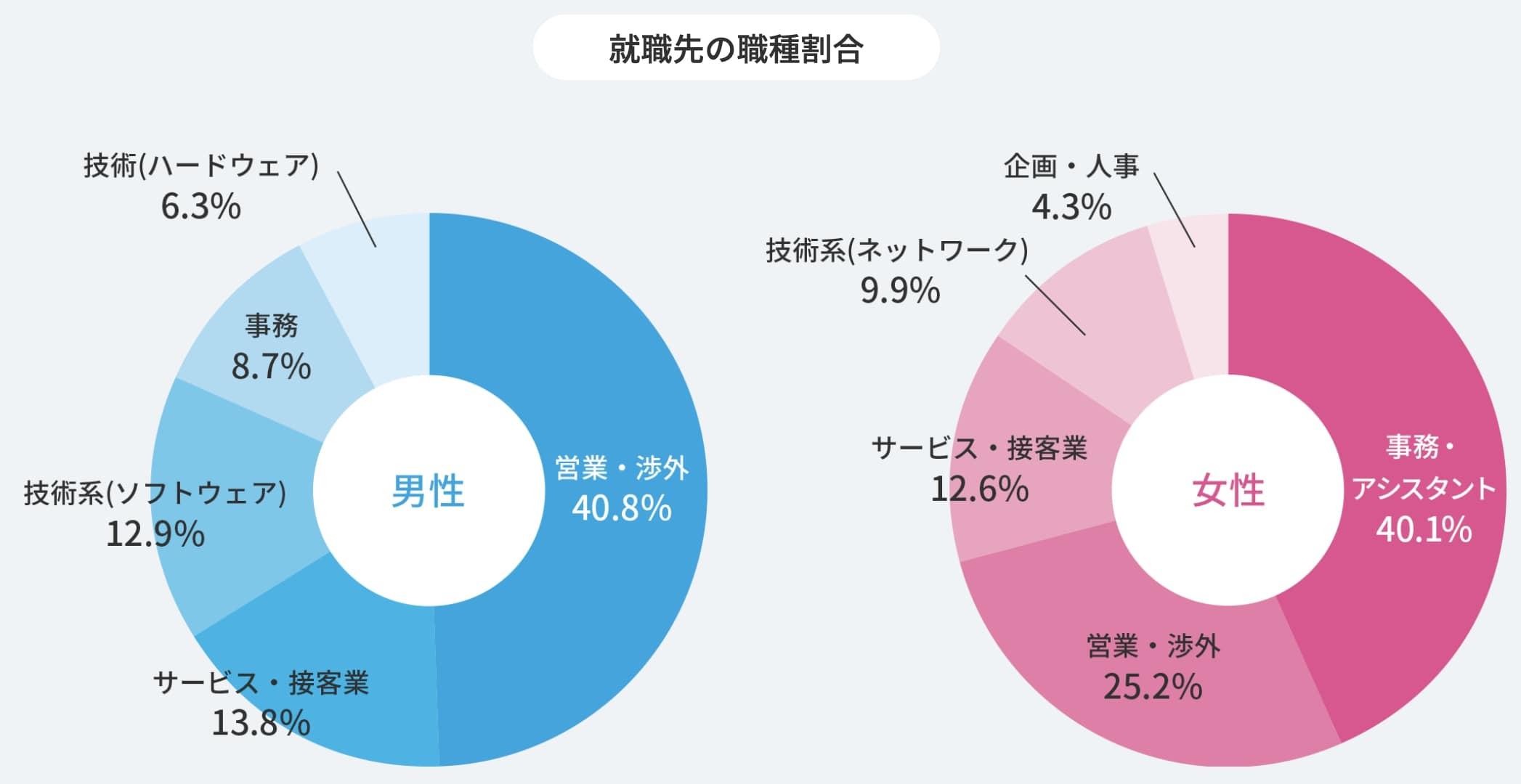 就職Shopの就職割合