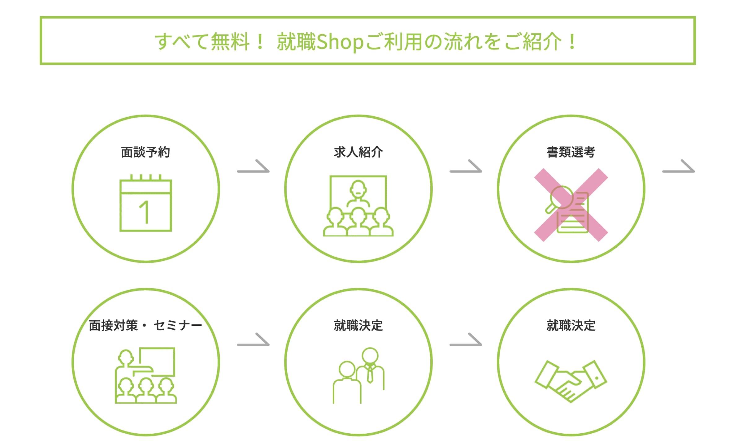 就職Shopの特徴