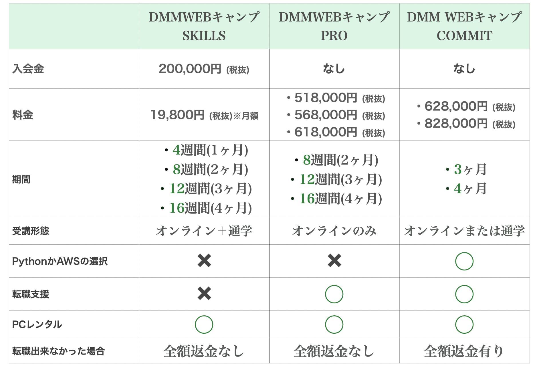 DMMWEBキャンプ(CAMP)SKILLSとCOMMITとPROの違い