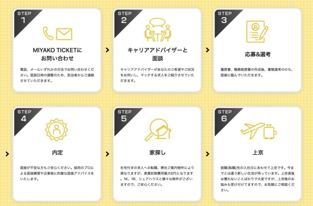 MIYAKO TICKET(ミヤコチケット)の利用の流れ
