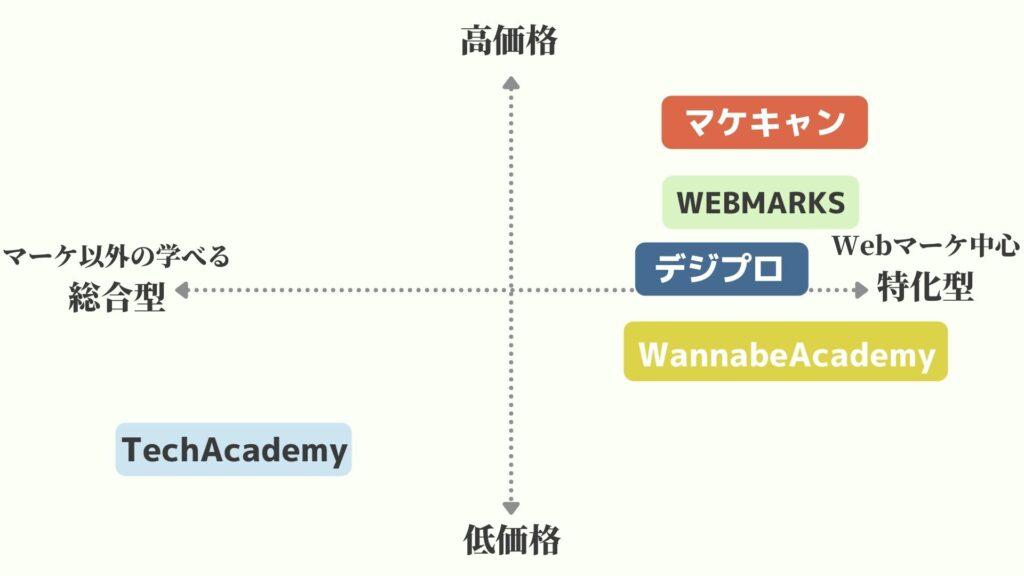 Webマーケティングが学べるおすすめスクール5選の表