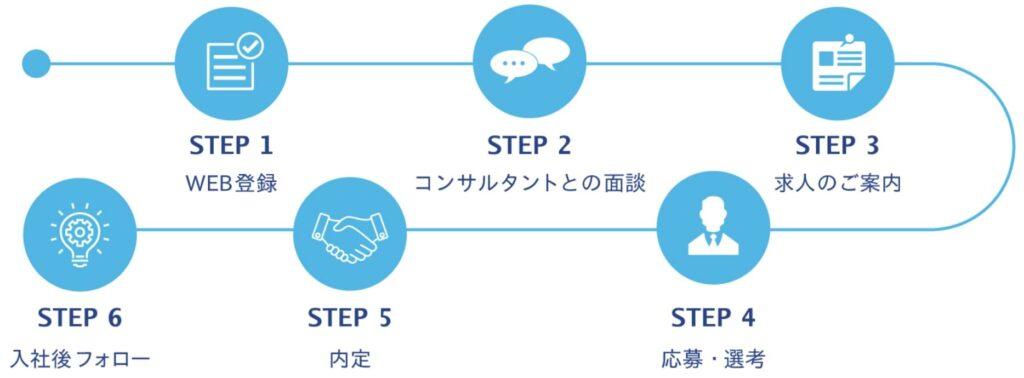 エンワールドジャパンの特徴