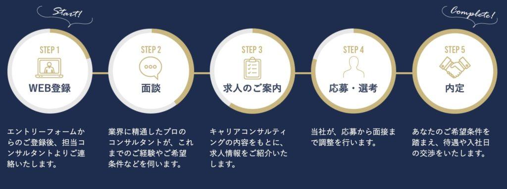 エンワールド・ジャパンの利用の流れ
