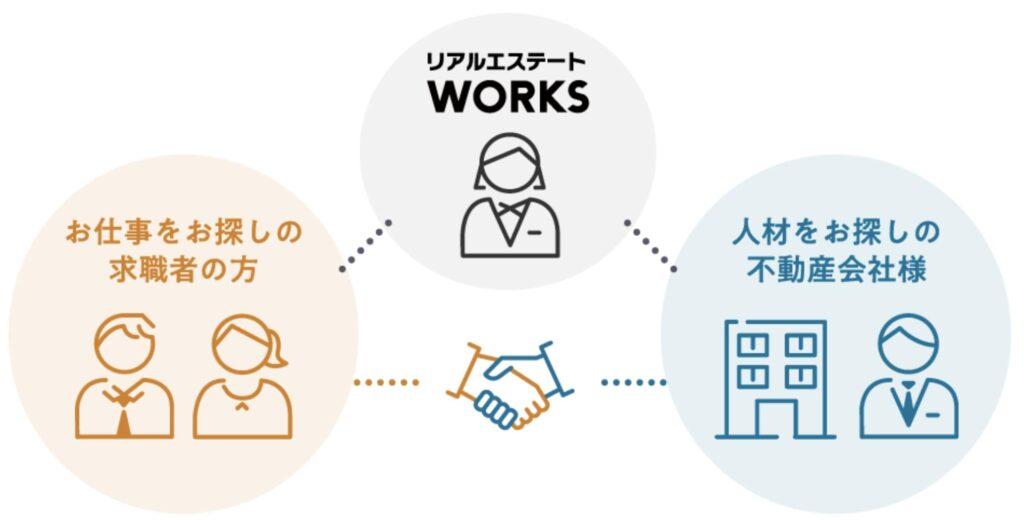 リアルエステート WORKSの特徴