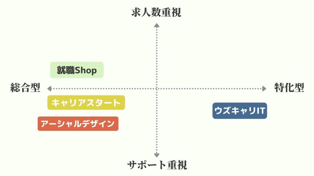 就職Shopと他の転職エージェントとの比較
